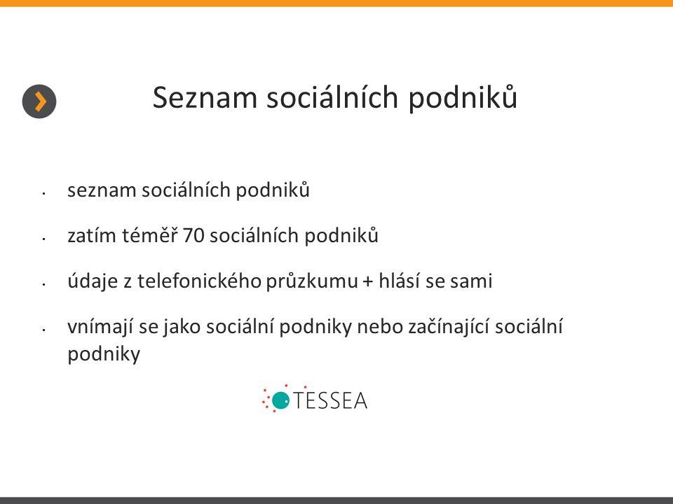 Seznam sociálních podniků seznam sociálních podniků zatím téměř 70 sociálních podniků údaje z telefonického průzkumu + hlásí se sami vnímají se jako sociální podniky nebo začínající sociální podniky