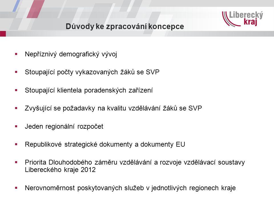 Důvody ke zpracování koncepce  Nepříznivý demografický vývoj  Stoupající počty vykazovaných žáků se SVP  Stoupající klientela poradenských zařízení  Zvyšující se požadavky na kvalitu vzdělávání žáků se SVP  Jeden regionální rozpočet  Republikové strategické dokumenty a dokumenty EU  Priorita Dlouhodobého záměru vzdělávání a rozvoje vzdělávací soustavy Libereckého kraje 2012  Nerovnoměrnost poskytovaných služeb v jednotlivých regionech kraje