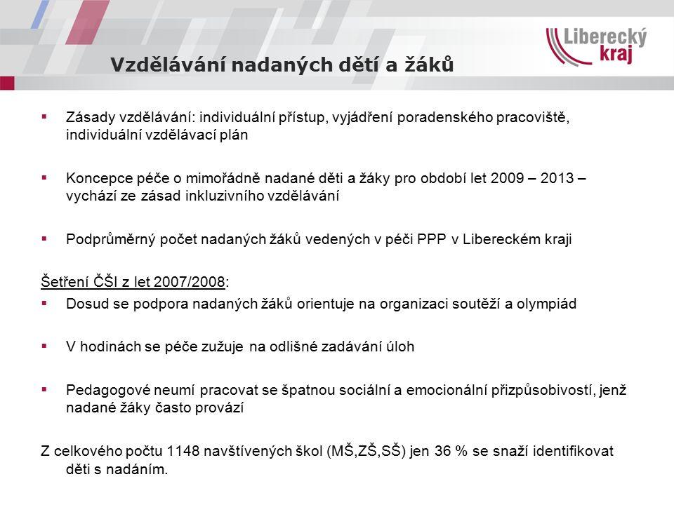 Vzdělávání nadaných dětí a žáků  Zásady vzdělávání: individuální přístup, vyjádření poradenského pracoviště, individuální vzdělávací plán  Koncepce péče o mimořádně nadané děti a žáky pro období let 2009 – 2013 – vychází ze zásad inkluzivního vzdělávání  Podprůměrný počet nadaných žáků vedených v péči PPP v Libereckém kraji Šetření ČŠI z let 2007/2008:  Dosud se podpora nadaných žáků orientuje na organizaci soutěží a olympiád  V hodinách se péče zužuje na odlišné zadávání úloh  Pedagogové neumí pracovat se špatnou sociální a emocionální přizpůsobivostí, jenž nadané žáky často provází Z celkového počtu 1148 navštívených škol (MŠ,ZŠ,SŠ) jen 36 % se snaží identifikovat děti s nadáním.