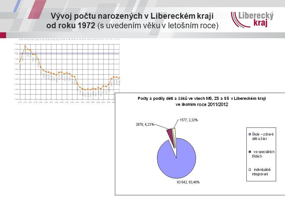 Vývoj počtu narozených v Libereckém kraji od roku 1972 (s uvedením věku v letošním roce)