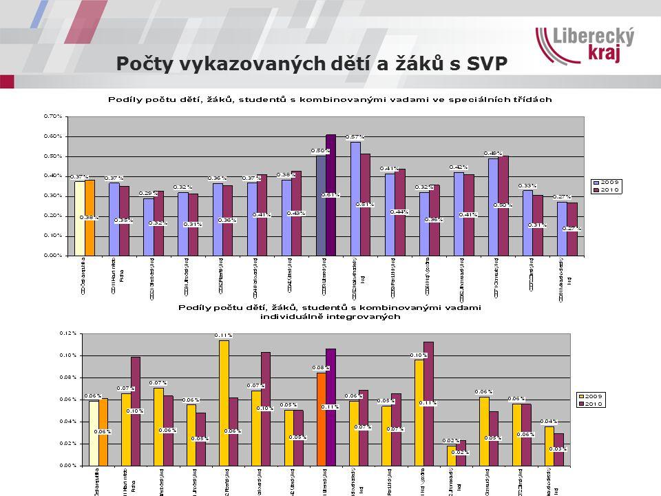 Počty vykazovaných dětí a žáků s SVP