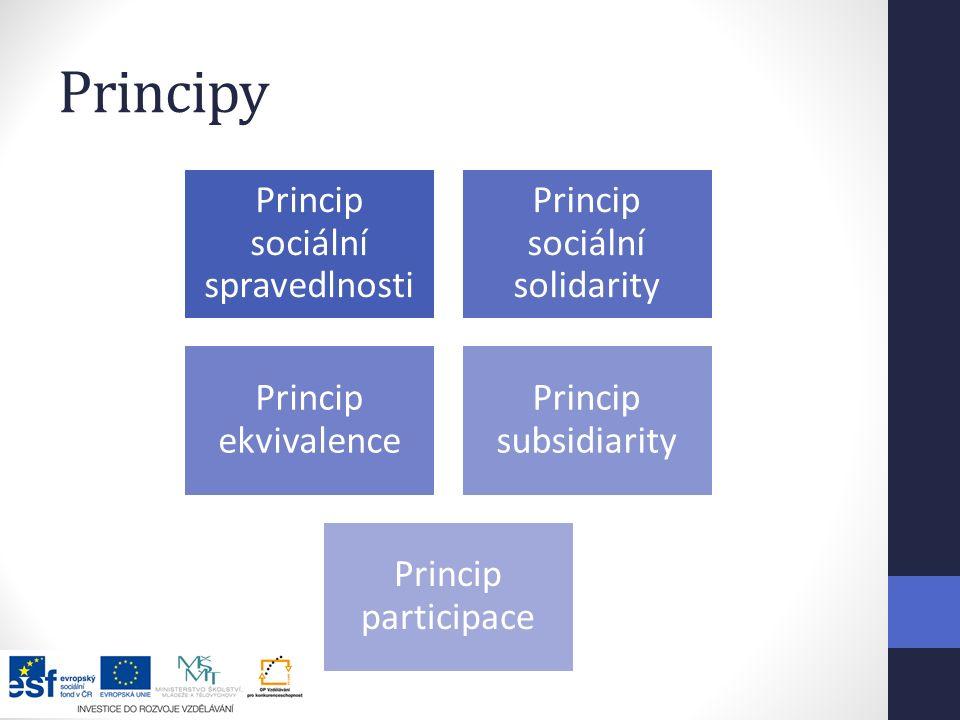 Principy Princip sociální spravedlnosti Princip sociální solidarity Princip ekvivalence Princip subsidiarity Princip participace