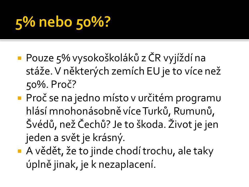  Pouze 5% vysokoškoláků z ČR vyjíždí na stáže. V některých zemích EU je to více než 50%. Proč?  Proč se na jedno místo v určitém programu hlásí mnoh