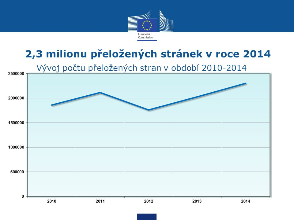 2,3 milionu přeložených stránek v roce 2014 Vývoj počtu přeložených stran v období 2010-2014