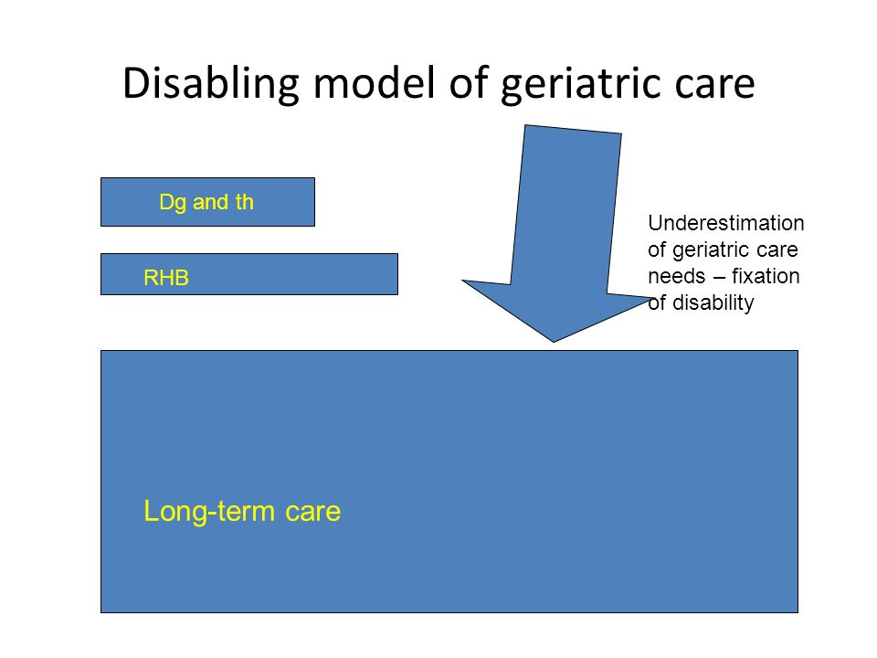 Disabling model of geriatric care Dg and th RHB Long-term care Underestimation of geriatric care needs – fixation of disability
