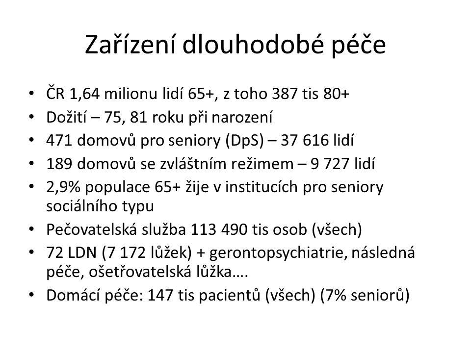 Zařízení dlouhodobé péče ČR 1,64 milionu lidí 65+, z toho 387 tis 80+ Dožití – 75, 81 roku při narození 471 domovů pro seniory (DpS) – 37 616 lidí 189 domovů se zvláštním režimem – 9 727 lidí 2,9% populace 65+ žije v institucích pro seniory sociálního typu Pečovatelská služba 113 490 tis osob (všech) 72 LDN (7 172 lůžek) + gerontopsychiatrie, následná péče, ošetřovatelská lůžka….