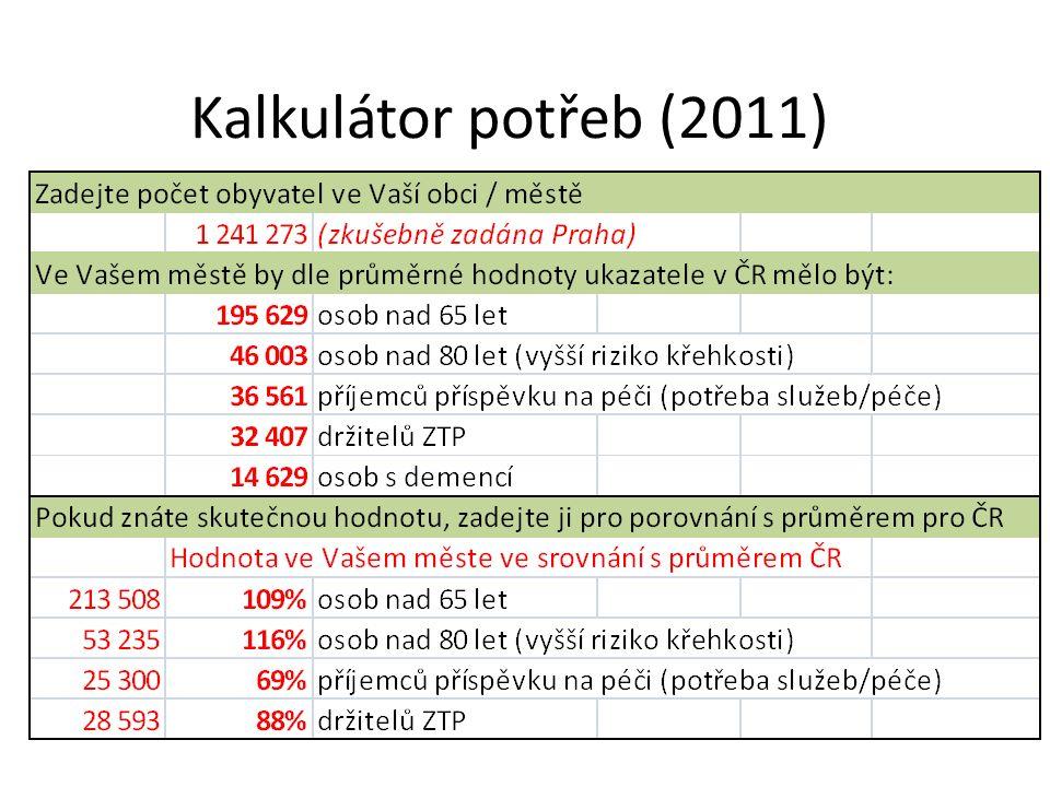 Kalkulátor potřeb (2011)