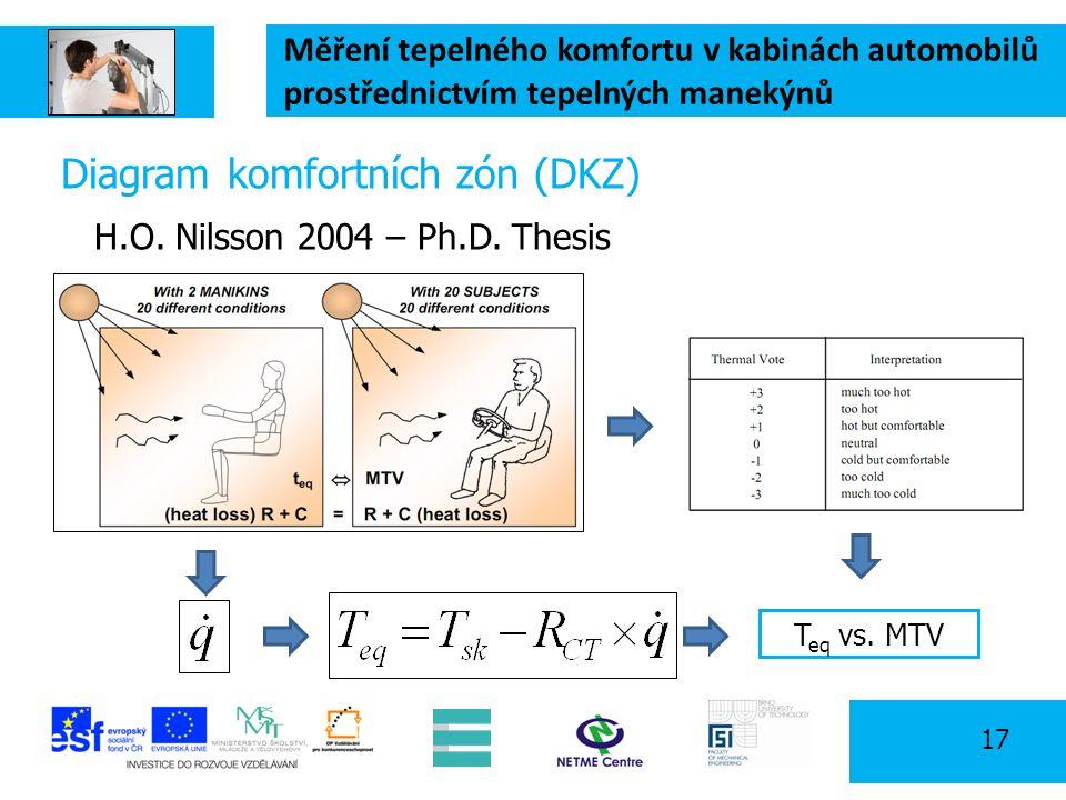 Měření tepelného komfortu v kabinách automobilů prostřednictvím tepelných manekýnů 17 Diagram komfortních zón (DKZ) H.O. Nilsson 2004 – Ph.D. Thesis T