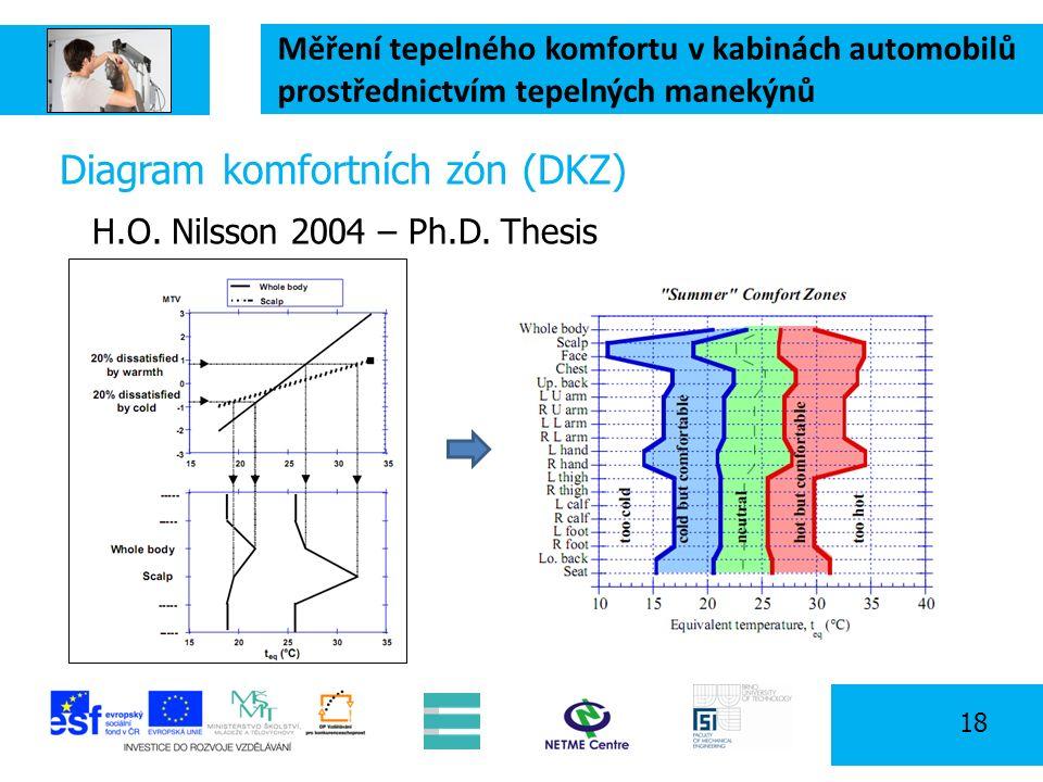 Měření tepelného komfortu v kabinách automobilů prostřednictvím tepelných manekýnů 18 Diagram komfortních zón (DKZ) H.O.