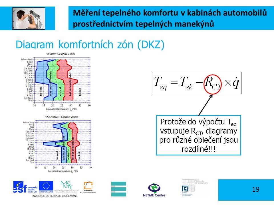 Měření tepelného komfortu v kabinách automobilů prostřednictvím tepelných manekýnů 19 Diagram komfortních zón (DKZ) Protože do výpočtu T eq vstupuje R CT, diagramy pro různé oblečení jsou rozdílné!!!