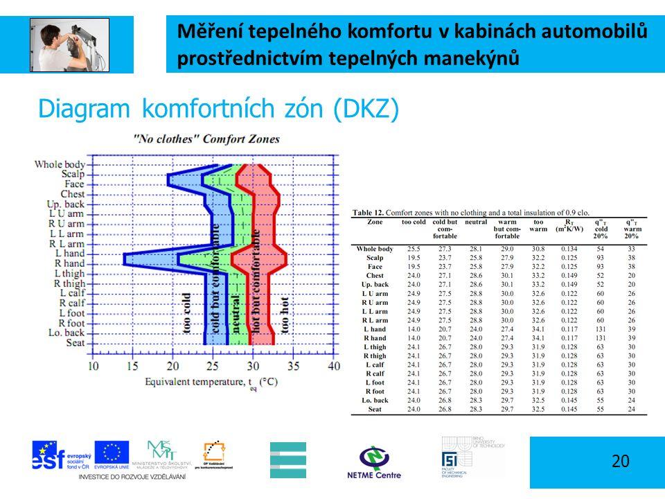 Měření tepelného komfortu v kabinách automobilů prostřednictvím tepelných manekýnů 20 Diagram komfortních zón (DKZ)