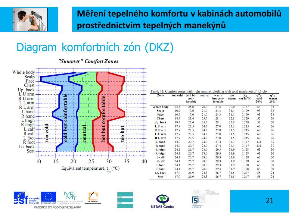 Měření tepelného komfortu v kabinách automobilů prostřednictvím tepelných manekýnů 21 Diagram komfortních zón (DKZ)