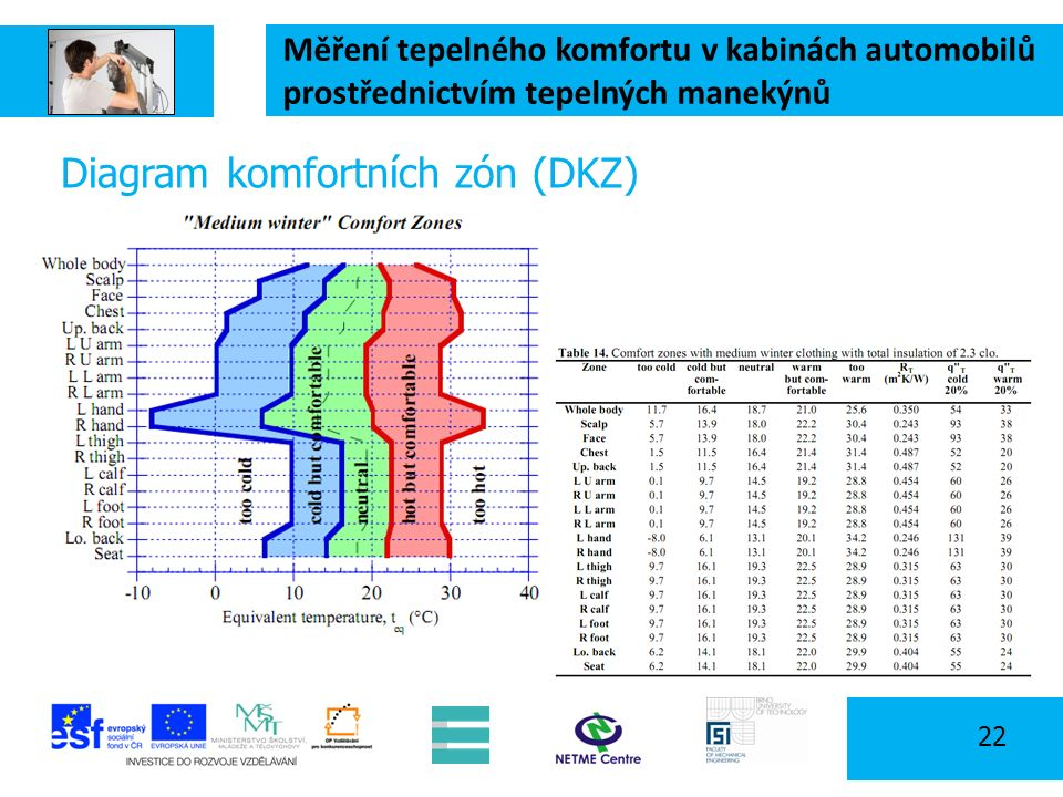 Měření tepelného komfortu v kabinách automobilů prostřednictvím tepelných manekýnů 22 Diagram komfortních zón (DKZ)