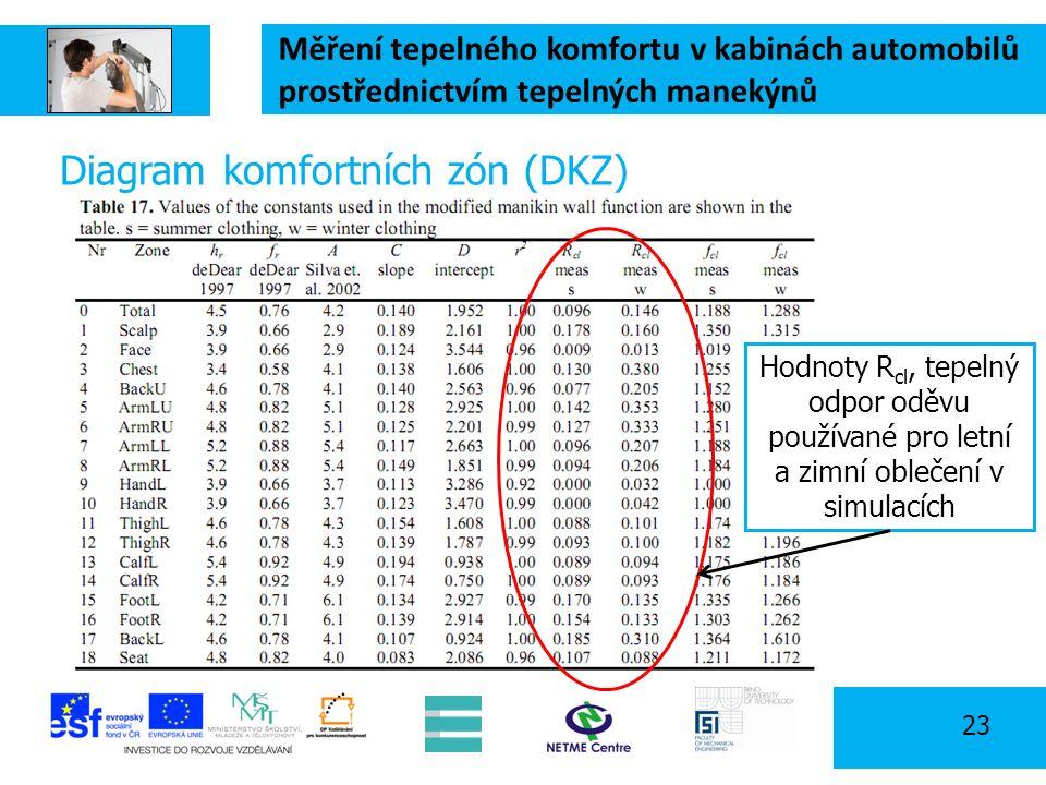 Měření tepelného komfortu v kabinách automobilů prostřednictvím tepelných manekýnů 23 Diagram komfortních zón (DKZ) Hodnoty R cl, tepelný odpor oděvu používané pro letní a zimní oblečení v simulacích