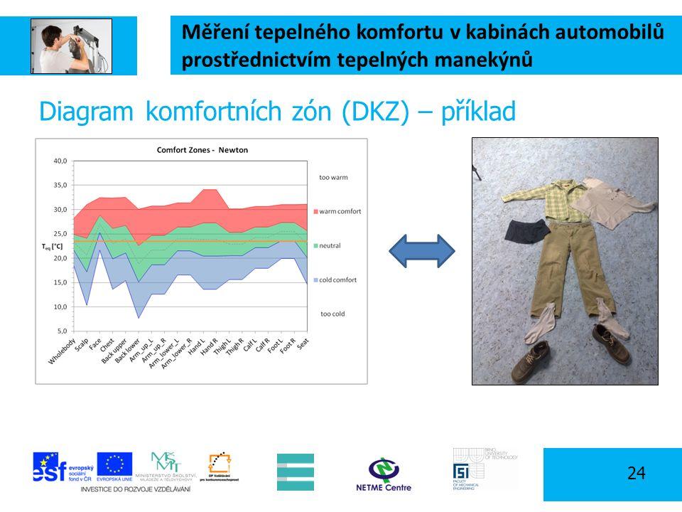 Měření tepelného komfortu v kabinách automobilů prostřednictvím tepelných manekýnů 24 Diagram komfortních zón (DKZ) – příklad