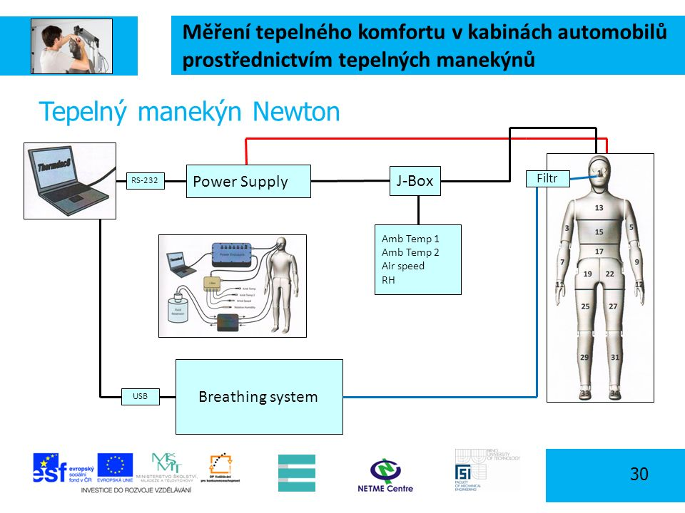 Měření tepelného komfortu v kabinách automobilů prostřednictvím tepelných manekýnů 30 Tepelný manekýn Newton Power Supply Amb Temp 1 Amb Temp 2 Air speed RH J-Box Breathing system Filtr RS-232 USB