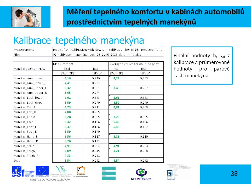 Měření tepelného komfortu v kabinách automobilů prostřednictvím tepelných manekýnů 38 Kalibrace tepelného manekýna Finální hodnoty h CT,cal z kalibrace a průměrované hodnoty pro párové části manekýna