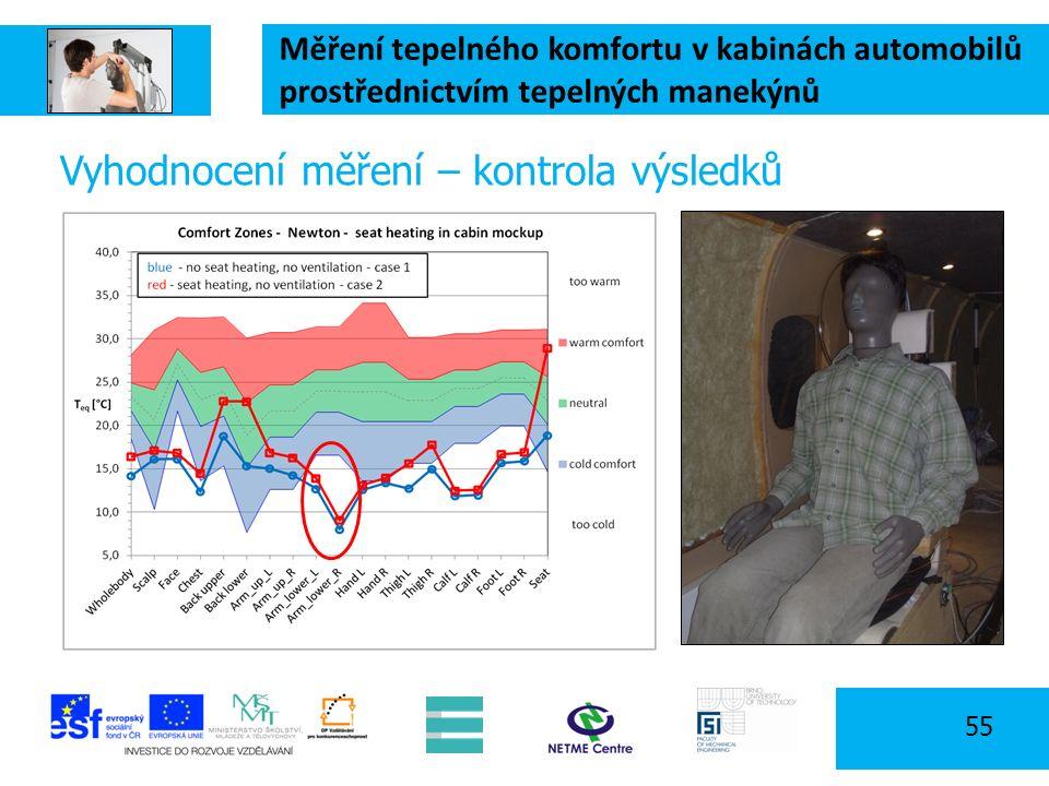 Měření tepelného komfortu v kabinách automobilů prostřednictvím tepelných manekýnů 55 Vyhodnocení měření – kontrola výsledků