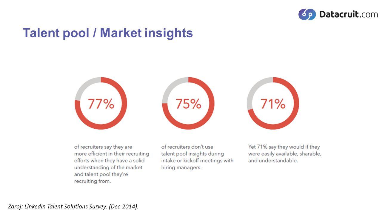 Zdroj: LinkedIn Talent Solutions Survey, (Dec 2014). Talent pool / Market insights