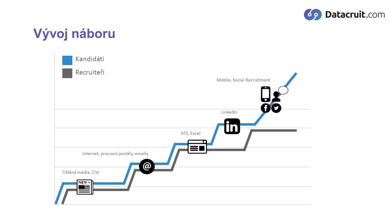 Recruitment = Marketing Export nabídek práce na kariérní stránky, pracovní portály a sociální sítě ATS jako jedno místo pro správu pozic, automatizovaný export nabídek práce a import reakcí Šíření relevantního obsahu plánování a hromadné šíření obsahu automatizace: https://buffer.com/, https://ifttt.com, https://hootsuite.com/ https://buffer.com/https://ifttt.comhttps://hootsuite.com/ Kontrola o přečtení: http://mailtrack.io/, http://www.yesware.com/http://mailtrack.io/http://www.yesware.com/ Mass Mailing Personifikovaná komunikace, reporting, automatizace (http://mailchimp.com/, https://sendy.co/, http://www.silverpop.com/, https://www.mailee.me)http://mailchimp.com/https://sendy.co/ http://www.silverpop.com/https://www.mailee.me Kariérní stránky Integrované na ATS, na vlastní doméně, landing pages pro podporu SEO, trendem jsou autentická videa a obrázky, sdílení na SM Reakční formulář, Chat BOT, Mobilní aplikace, Nabídky práce na mail (Job Alert), Pluginy
