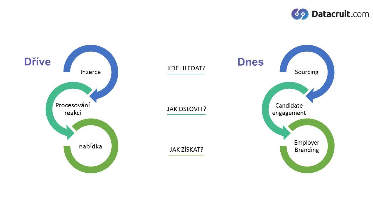 Dříve Inzerce Procesování reakcí nabídka Sourcing Candidate engagement Employer Branding Dnes KDE HLEDAT.