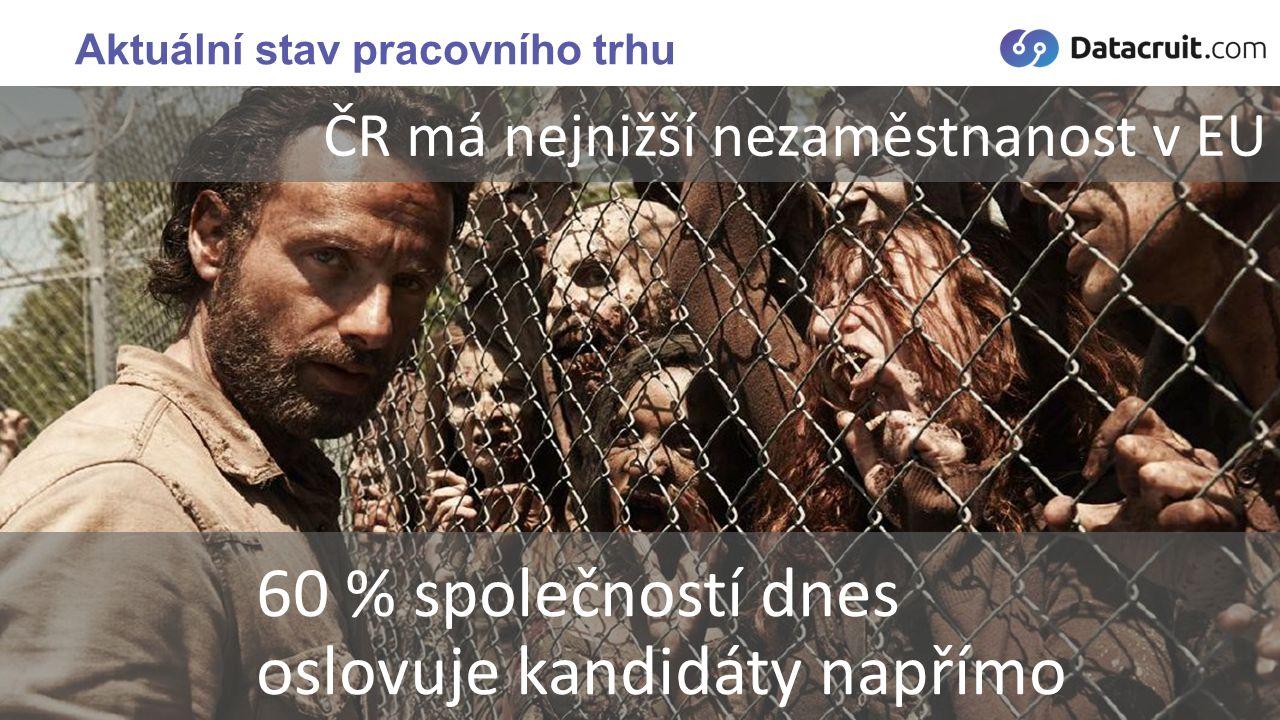 Přes 420 000 000 uživatelů V ČR je 1 000 000+ uživatelů LinkedIn Social Recruitment = LinkedIn