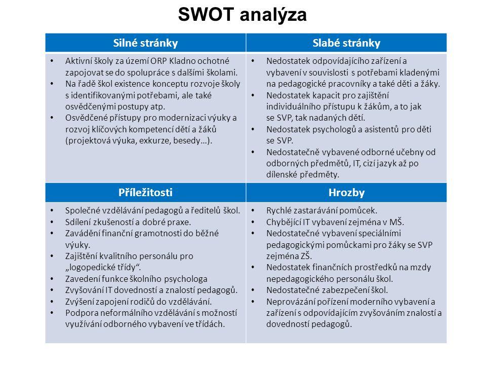 SWOT analýza Silné stránkySlabé stránky Aktivní školy za území ORP Kladno ochotné zapojovat se do spolupráce s dalšími školami. Na řadě škol existence