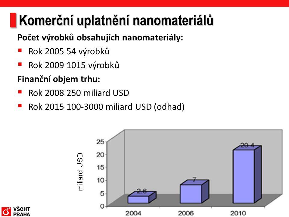 Komerční uplatnění nanomateriálů Počet výrobků obsahujích nanomateriály:  Rok 2005 54 výrobků  Rok 2009 1015 výrobků Finanční objem trhu:  Rok 2008 250 miliard USD  Rok 2015 100-3000 miliard USD (odhad) miliard USD
