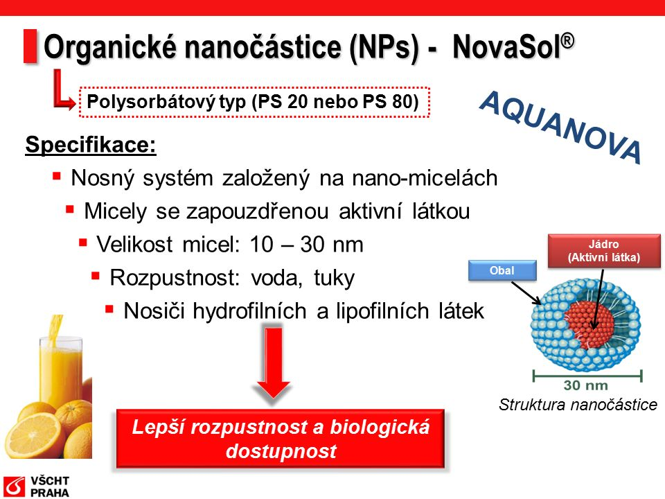 Organické nanočástice (NPs) - NovaSol ® Specifikace:  Nosný systém založený na nano-micelách  Micely se zapouzdřenou aktivní látkou  Velikost micel: 10 – 30 nm  Rozpustnost: voda, tuky  Nosiči hydrofilních a lipofilních látek Obal Jádro (Aktivní látka) Jádro (Aktivní látka) Struktura nanočástice Lepší rozpustnost a biologická dostupnost Polysorbátový typ (PS 20 nebo PS 80) AQUANOVA