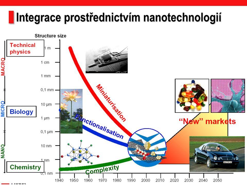 Integrace prostřednictvím nanotechnologií 2
