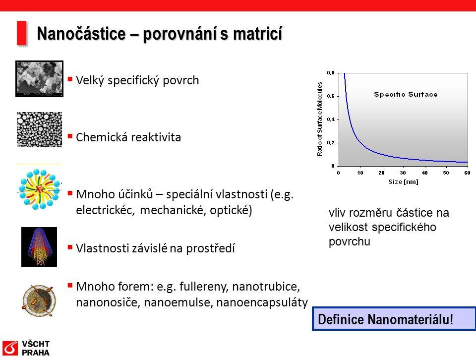 Definice: jedna dimenze < 100 nm (300 nm) Dramatické zvýšení povrchu v poměru k objemu Vysoká reaktivita povrchu Odlišné chování od makročástic (kvantová fyzika) NANOČÁSTICE SE VYZNAČUJÍ NEOBVYKLÝMI VLASTNOSTMI