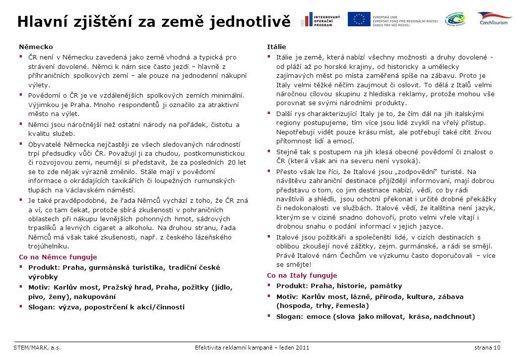 STEM/MARK, a.s.Efektivita reklamní kampaně – leden 2011strana 10 Hlavní zjištění za země jednotlivě Německo  ČR není v Německu zavedená jako země vho