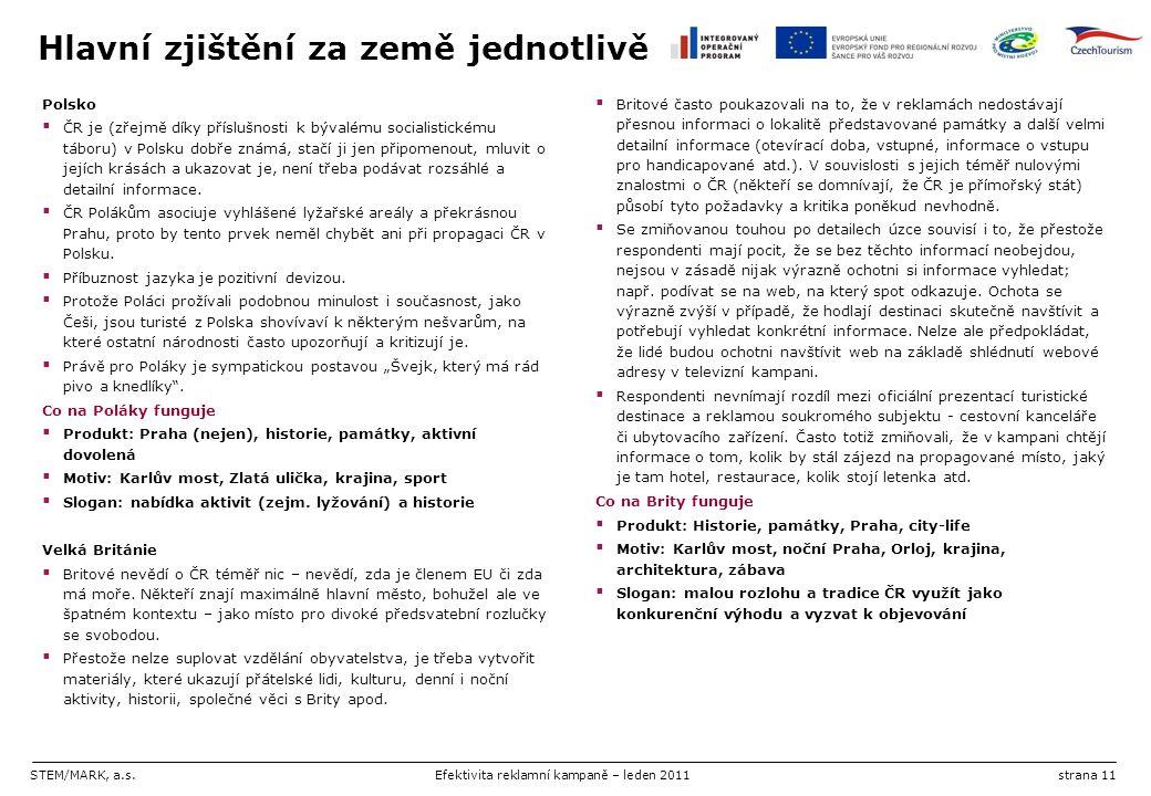 STEM/MARK, a.s.Efektivita reklamní kampaně – leden 2011strana 11 Hlavní zjištění za země jednotlivě Polsko  ČR je (zřejmě díky příslušnosti k bývalém