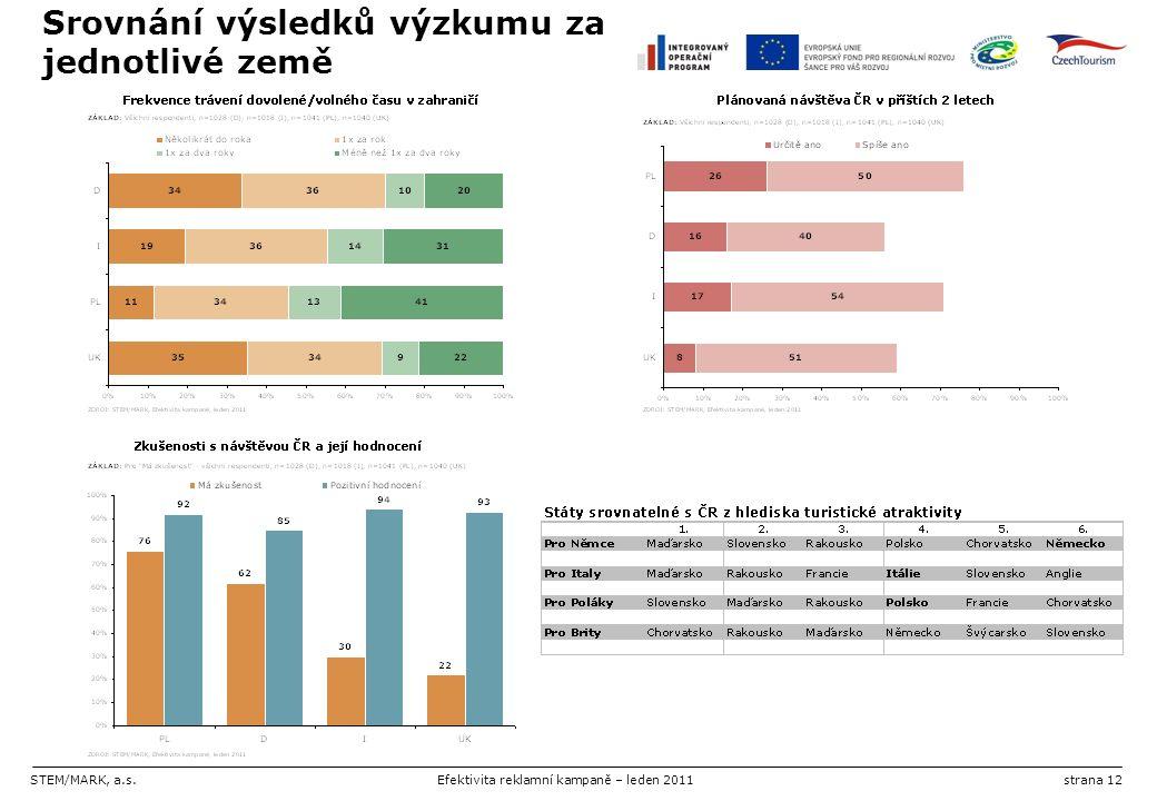 STEM/MARK, a.s.Efektivita reklamní kampaně – leden 2011strana 12 Srovnání výsledků výzkumu za jednotlivé země