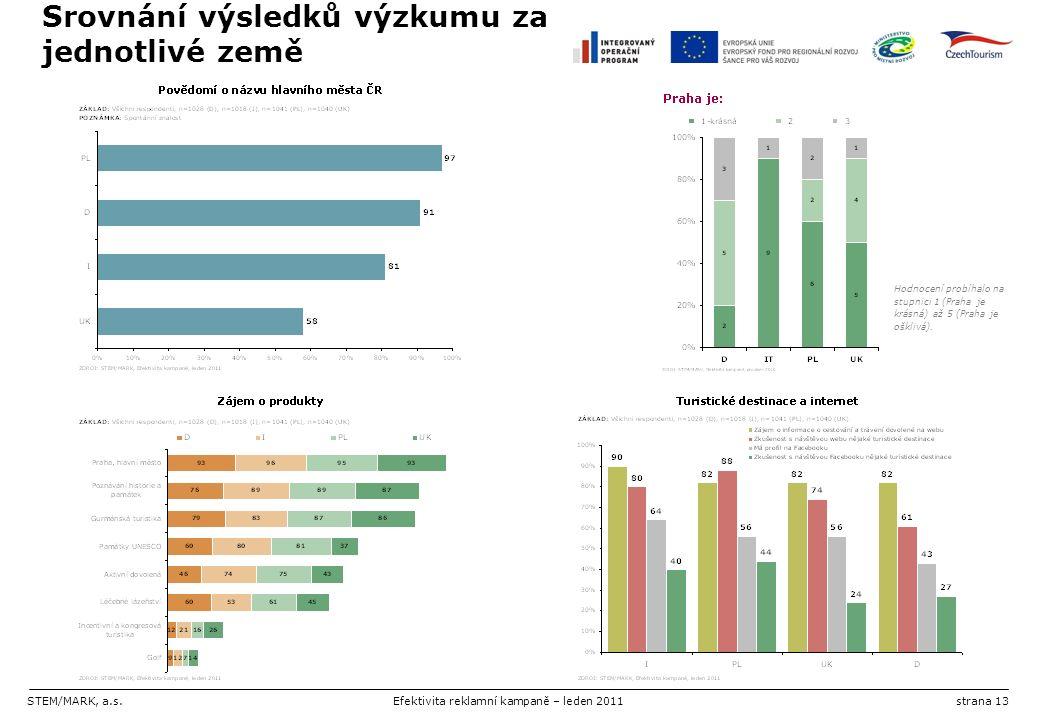 STEM/MARK, a.s.Efektivita reklamní kampaně – leden 2011strana 13 Srovnání výsledků výzkumu za jednotlivé země Hodnocení probíhalo na stupnici 1 (Praha