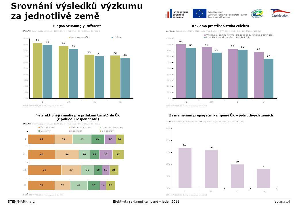 STEM/MARK, a.s.Efektivita reklamní kampaně – leden 2011strana 14 Srovnání výsledků výzkumu za jednotlivé země
