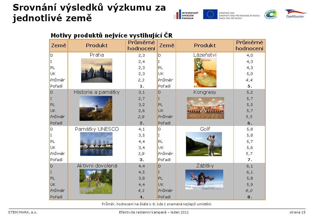 STEM/MARK, a.s.Efektivita reklamní kampaně – leden 2011strana 15 Srovnání výsledků výzkumu za jednotlivé země Průměr, hodnocení na škále 1-8, kde 1 zn