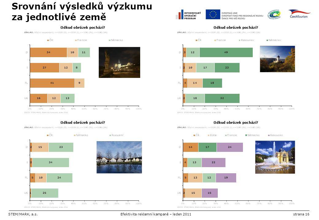 STEM/MARK, a.s.Efektivita reklamní kampaně – leden 2011strana 16 Srovnání výsledků výzkumu za jednotlivé země