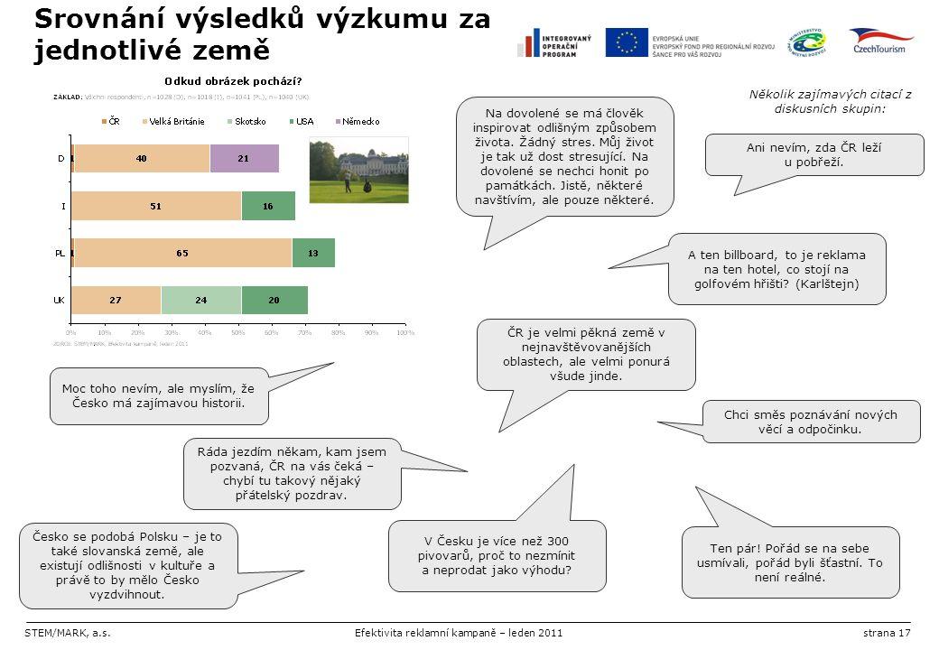 STEM/MARK, a.s.Efektivita reklamní kampaně – leden 2011strana 17 Srovnání výsledků výzkumu za jednotlivé země Ani nevím, zda ČR leží u pobřeží. Moc to