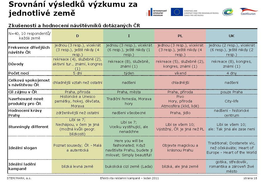STEM/MARK, a.s.Efektivita reklamní kampaně – leden 2011strana 18 Srovnání výsledků výzkumu za jednotlivé země