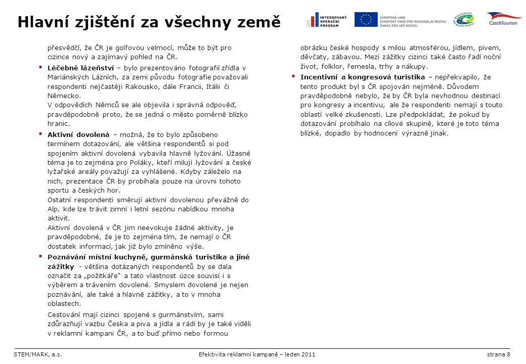 STEM/MARK, a.s.Efektivita reklamní kampaně – leden 2011strana 8 Hlavní zjištění za všechny země přesvědčí, že ČR je golfovou velmocí, může to být pro