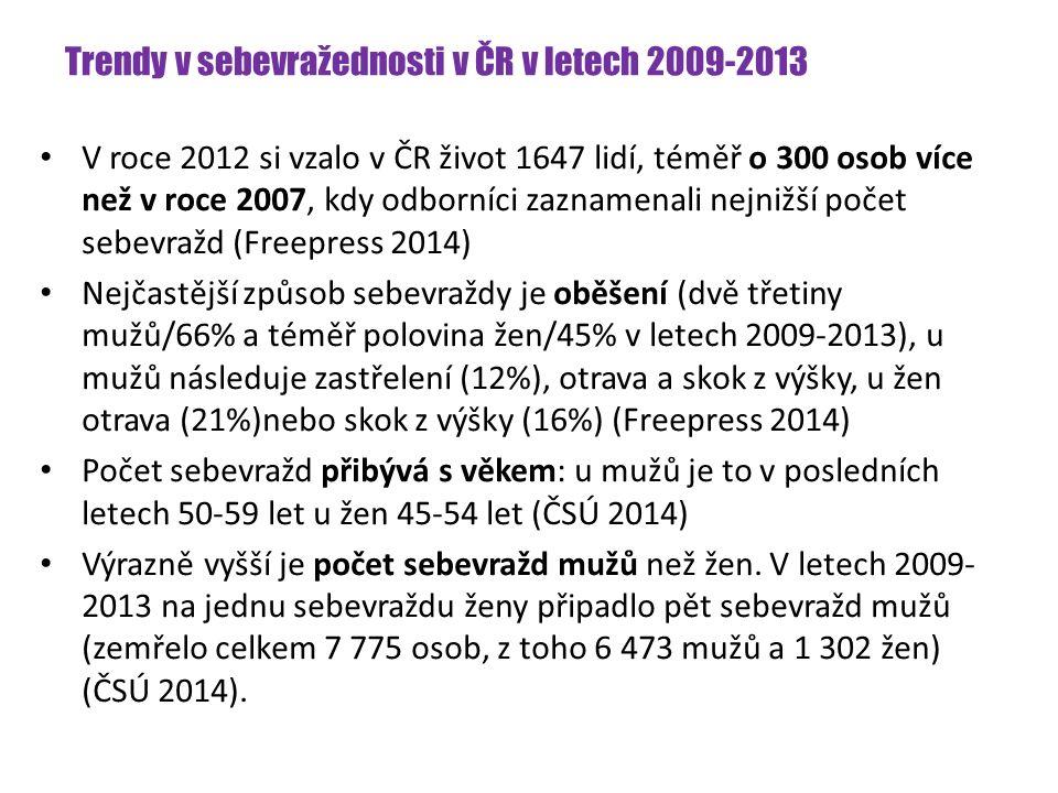 Trendy v sebevražednosti v ČR v letech 2009-2013 V roce 2012 si vzalo v ČR život 1647 lidí, téměř o 300 osob více než v roce 2007, kdy odborníci zaznamenali nejnižší počet sebevražd (Freepress 2014) Nejčastější způsob sebevraždy je oběšení (dvě třetiny mužů/66% a téměř polovina žen/45% v letech 2009-2013), u mužů následuje zastřelení (12%), otrava a skok z výšky, u žen otrava (21%)nebo skok z výšky (16%) (Freepress 2014) Počet sebevražd přibývá s věkem: u mužů je to v posledních letech 50-59 let u žen 45-54 let (ČSÚ 2014) Výrazně vyšší je počet sebevražd mužů než žen.