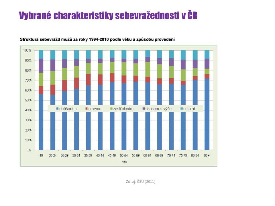 Vybrané charakteristiky sebevražednosti v ČR Zdroj: ČSÚ (2011)