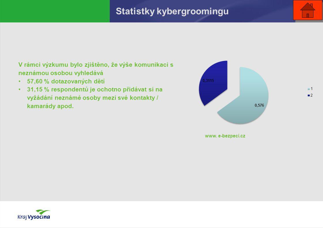 Statistky kybergroomingu V rámci výzkumu bylo zjištěno, že výše komunikaci s neznámou osobou vyhledává 57,60 % dotazovaných dětí 31,15 % respondentů je ochotno přidávat si na vyžádání neznámé osoby mezi své kontakty / kamarády apod.