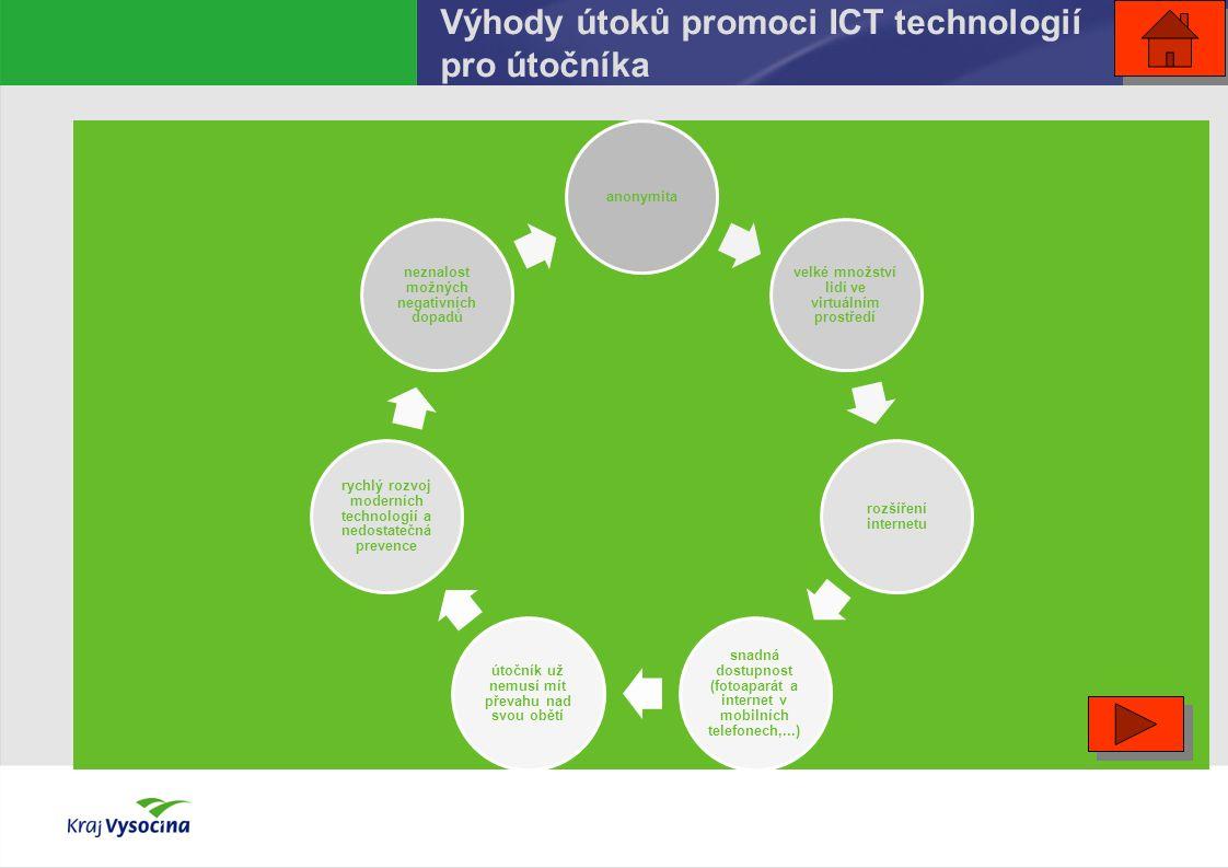 Výhody útoků promoci ICT technologií pro útočníka anonymita velké množství lidí ve virtuálním prostředí rozšíření internetu snadná dostupnost (fotoaparát a internet v mobilních telefonech,...) útočník už nemusí mít převahu nad svou obětí rychlý rozvoj moderních technologií a nedostatečná prevence neznalost možných negativních dopadů