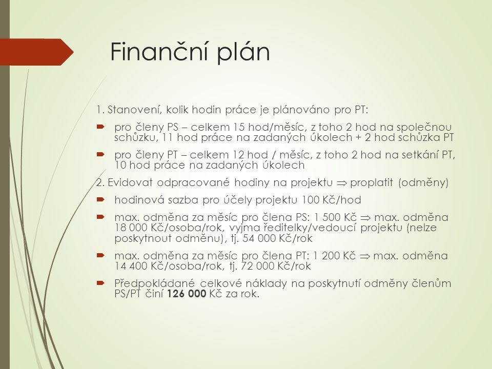 Finanční plán 1.