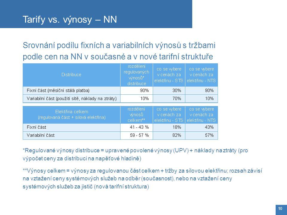 Srovnání podílu fixních a variabilních výnosů s tržbami podle cen na NN v současné a v nové tarifní struktuře *Regulované výnosy distribuce = upravené povolené výnosy (UPV) + náklady na ztráty (pro výpočet ceny za distribuci na napěťové hladině) **Výnosy celkem = výnosy za regulovanou část celkem + tržby za silovou elektřinu; rozsah závisí na vztažení ceny systémových služeb na odběr (současnost), nebo na vztažení ceny systémových služeb za jistič (nová tarifní struktura) Tarify vs.