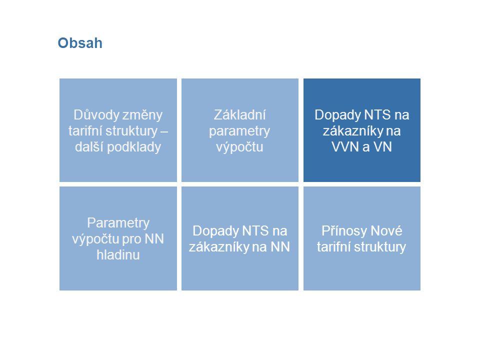 Obsah Dopady NTS na zákazníky na NN Důvody změny tarifní struktury – další podklady Přínosy Nové tarifní struktury Dopady NTS na zákazníky na VVN a VN Základní parametry výpočtu Dopady NTS na zákazníky na VVN a VN Parametry výpočtu pro NN hladinu