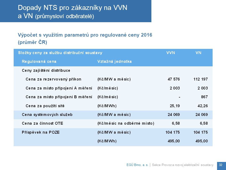 Výpočet s využitím parametrů pro regulované ceny 2016 (průměr ČR) Dopady NTS pro zákazníky na VVN a VN (průmysloví odběratelé) EGÚ Brno, a.