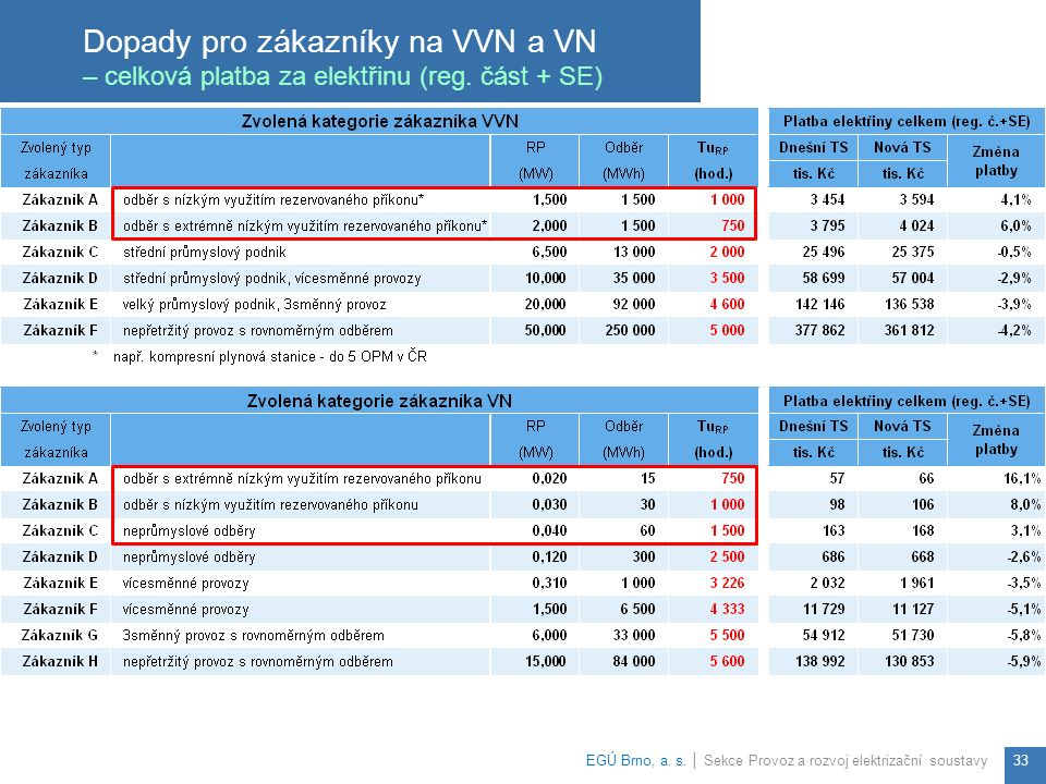 Dopady pro zákazníky na VVN a VN – celková platba za elektřinu (reg.